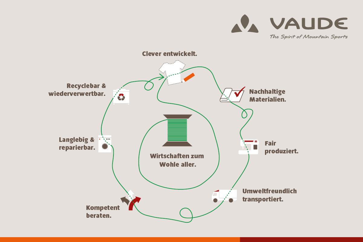 Vaude Nachhaltigkeit